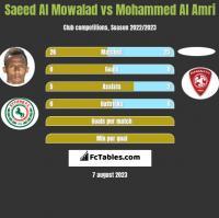 Saeed Al Mowalad vs Mohammed Al Amri h2h player stats