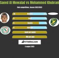 Saeed Al Mowalad vs Mohammed Khubrani h2h player stats