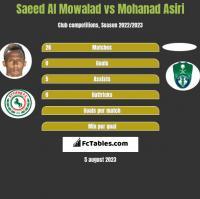 Saeed Al Mowalad vs Mohanad Asiri h2h player stats
