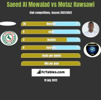 Saeed Al Mowalad vs Motaz Hawsawi h2h player stats