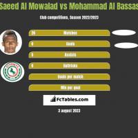 Saeed Al Mowalad vs Mohammad Al Bassas h2h player stats