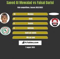 Saeed Al Mowalad vs Faisal Darisi h2h player stats