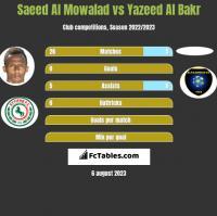 Saeed Al Mowalad vs Yazeed Al Bakr h2h player stats