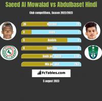 Saeed Al Mowalad vs Abdulbaset Hindi h2h player stats