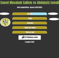 Saeed Mosabah Sallem vs Abdulaziz Ismail h2h player stats