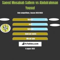 Saeed Mosabah Sallem vs Abdulrahman Yousuf h2h player stats