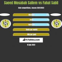 Saeed Mosabah Sallem vs Fahat Sabil h2h player stats