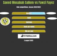 Saeed Mosabah Sallem vs Fawzi Fayez h2h player stats