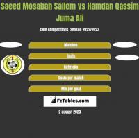 Saeed Mosabah Sallem vs Hamdan Qassim Juma Ali h2h player stats