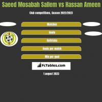 Saeed Mosabah Sallem vs Hassan Ameen h2h player stats
