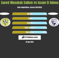 Saeed Mosabah Sallem vs Issam El Adoua h2h player stats