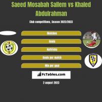Saeed Mosabah Sallem vs Khaled Abdulrahman h2h player stats