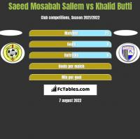 Saeed Mosabah Sallem vs Khalid Butti h2h player stats