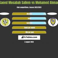 Saeed Mosabah Sallem vs Mohamed Ahmad h2h player stats
