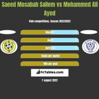 Saeed Mosabah Sallem vs Mohammed Ali Ayed h2h player stats