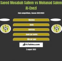 Saeed Mosabah Sallem vs Mohanad Salem Al-Enezi h2h player stats