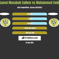 Saeed Mosabah Sallem vs Mohammed Sebil h2h player stats