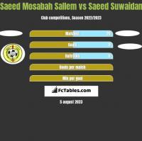 Saeed Mosabah Sallem vs Saeed Suwaidan h2h player stats