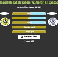Saeed Mosabah Sallem vs Amran Al-Jassasi h2h player stats