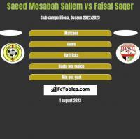 Saeed Mosabah Sallem vs Faisal Saqer h2h player stats