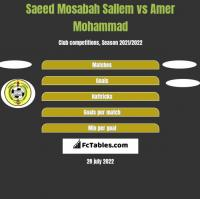 Saeed Mosabah Sallem vs Amer Mohammad h2h player stats