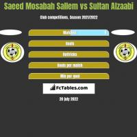 Saeed Mosabah Sallem vs Sultan Alzaabi h2h player stats