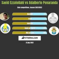 Saeid Ezzatollahi vs Adalberto Penaranda h2h player stats