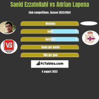 Saeid Ezzatollahi vs Adrian Lapena h2h player stats