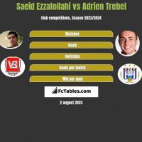 Saeid Ezzatollahi vs Adrien Trebel h2h player stats