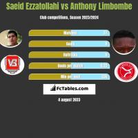 Saeid Ezzatollahi vs Anthony Limbombe h2h player stats