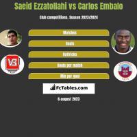 Saeid Ezzatollahi vs Carlos Embalo h2h player stats