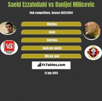 Saeid Ezzatollahi vs Danijel Milicevic h2h player stats