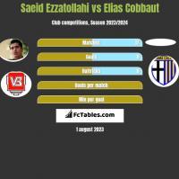 Saeid Ezzatollahi vs Elias Cobbaut h2h player stats