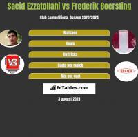 Saeid Ezzatollahi vs Frederik Boersting h2h player stats