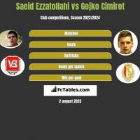 Saeid Ezzatollahi vs Gojko Cimirot h2h player stats