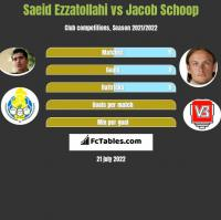 Saeid Ezzatollahi vs Jacob Schoop h2h player stats