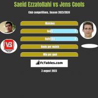 Saeid Ezzatollahi vs Jens Cools h2h player stats