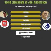 Saeid Ezzatollahi vs Joel Andersson h2h player stats