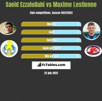 Saeid Ezzatollahi vs Maxime Lestienne h2h player stats