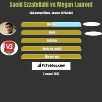 Saeid Ezzatollahi vs Megan Laurent h2h player stats