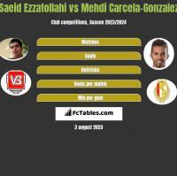 Saeid Ezzatollahi vs Mehdi Carcela-Gonzalez h2h player stats
