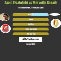 Saeid Ezzatollahi vs Merveille Bokadi h2h player stats