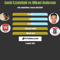 Saeid Ezzatollahi vs Mikael Anderson h2h player stats