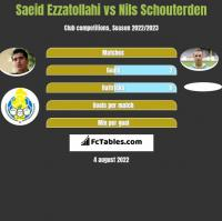 Saeid Ezzatollahi vs Nils Schouterden h2h player stats