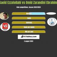 Saeid Ezzatollahi vs Omid Zarandini Ebrahimi h2h player stats