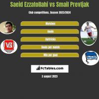 Saeid Ezzatollahi vs Smail Prevljak h2h player stats