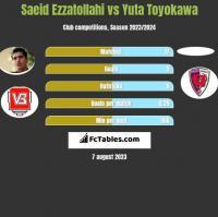 Saeid Ezzatollahi vs Yuta Toyokawa h2h player stats