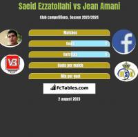 Saeid Ezzatollahi vs Jean Amani h2h player stats
