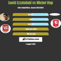Saeid Ezzatollahi vs Michel Vlap h2h player stats