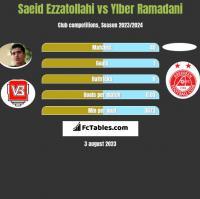 Saeid Ezzatollahi vs Ylber Ramadani h2h player stats